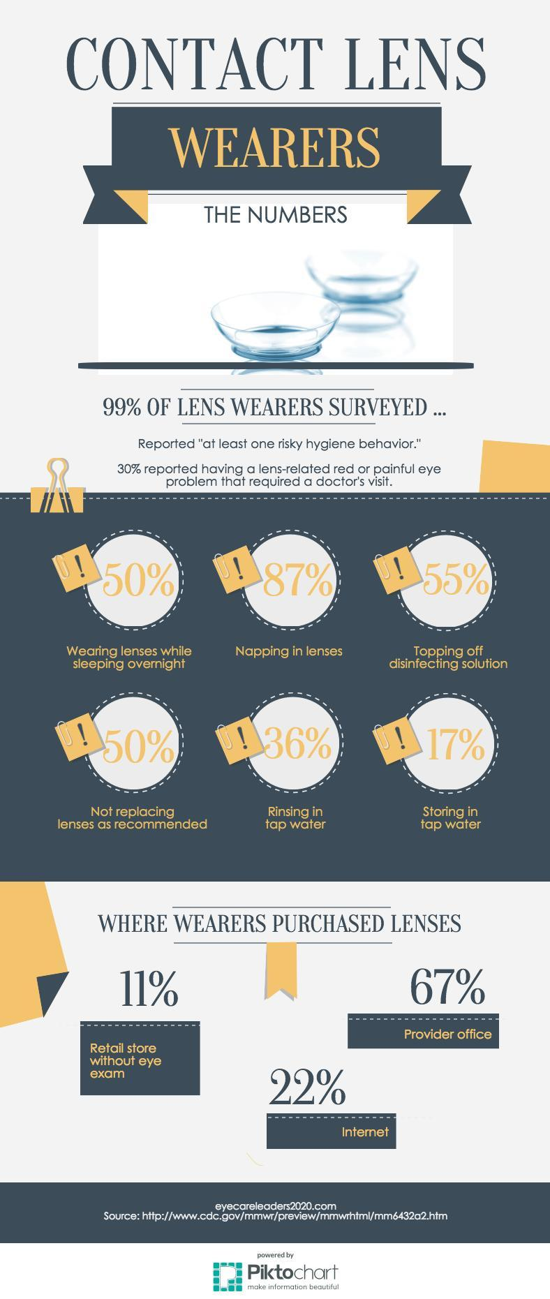 Contact Lens Data Infographic