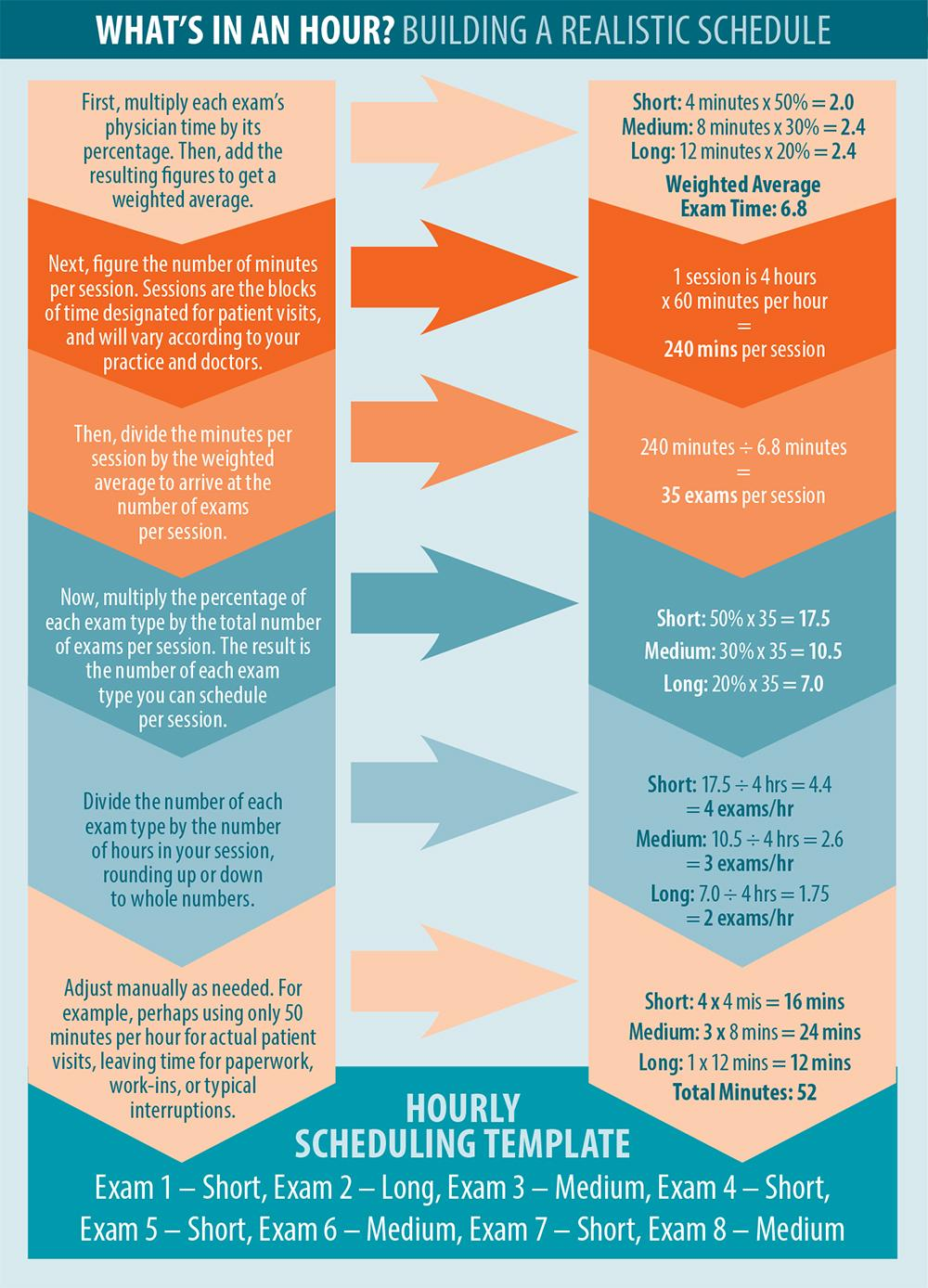 Optimizing Patient Flow in Eye Care Practice Graphic